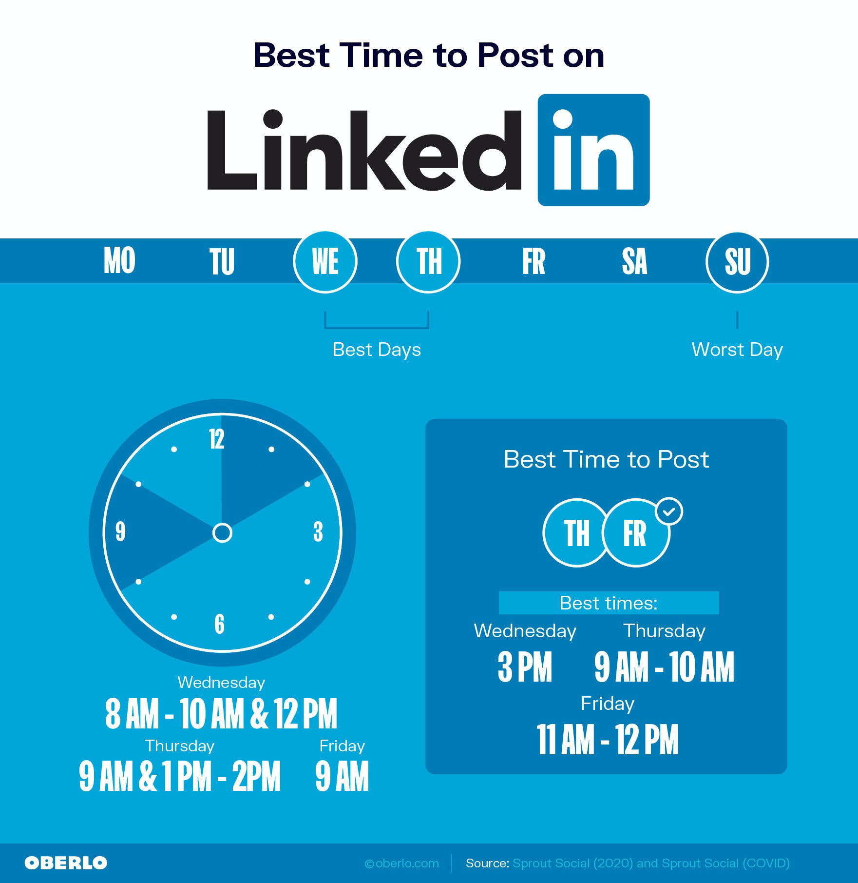 Mejor hora para publicar en linkedin
